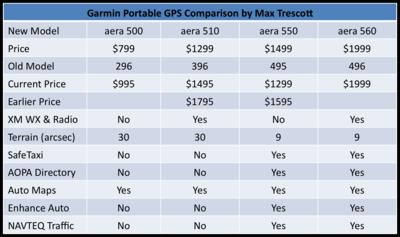 Max trescott aviation trends aloft new garmin aera portable gps